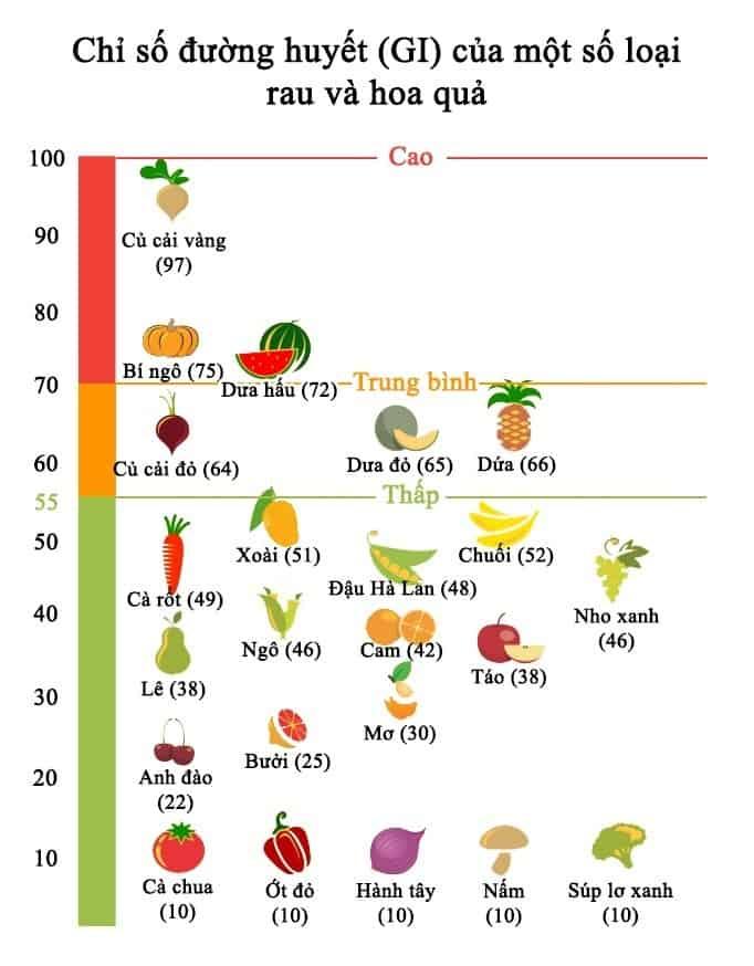 thực phẩm chỉ số Glycemic thấp