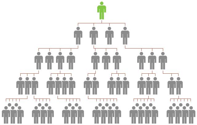 mô hình kinh doanh đa cấp
