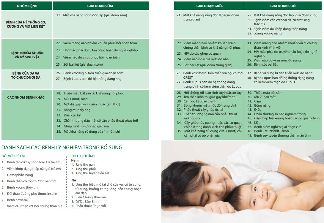 Danh sách bệnh qua các giai đoạn
