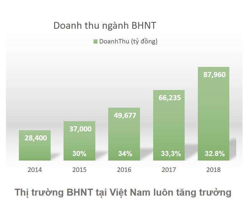 doanh thu nganh bao hiem nhan tho tu 2014-2018